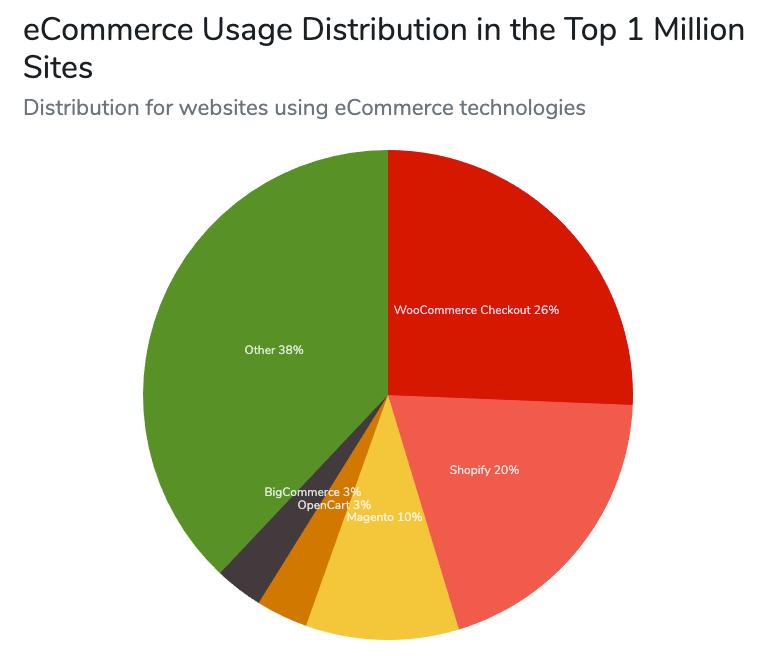 Ecommerce platform market share 2019