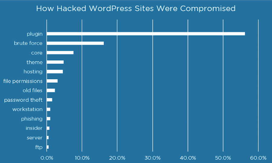 Wordfence Hacked Sites