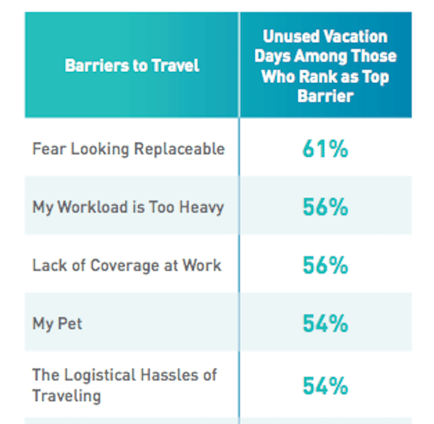 SoAV - Workplace Barriers to Vacation