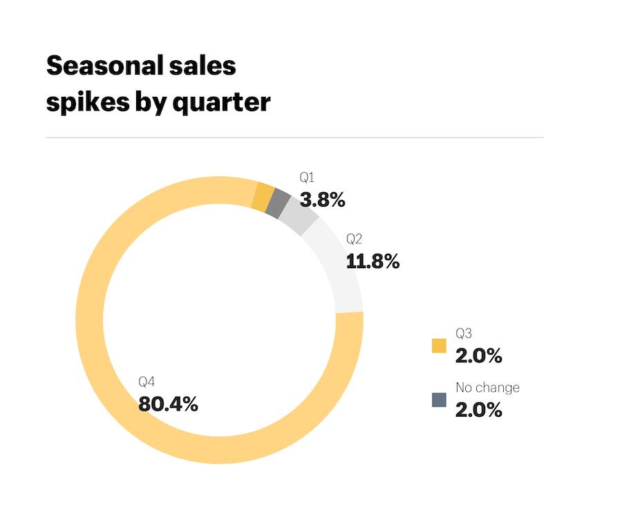 Shopify Seasonal Sales Quarters