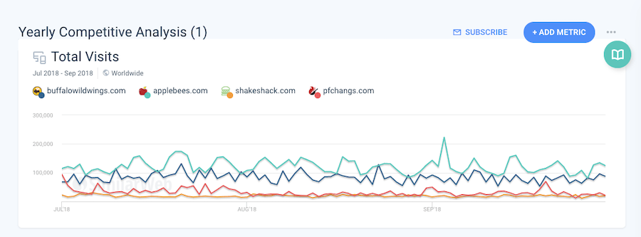 Similar Web Compare