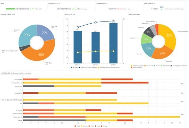 business intelligence tools Sisence