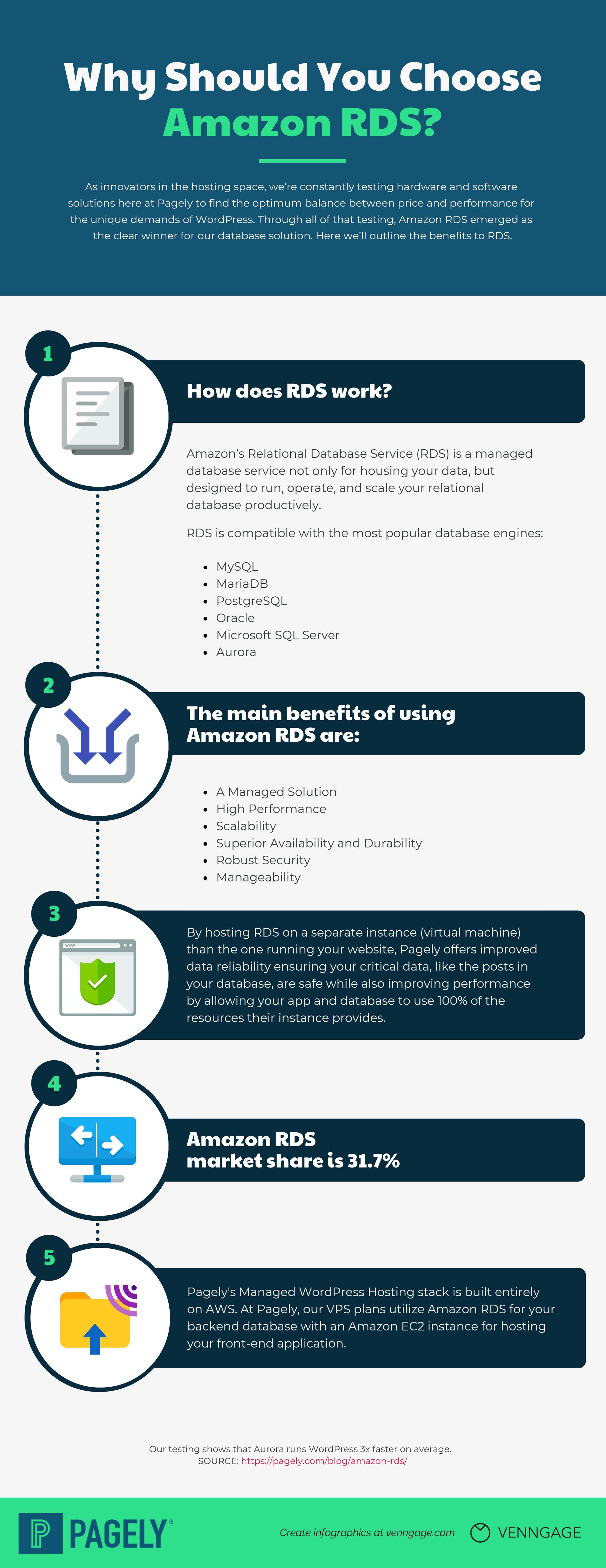 Amazon RDS infographic