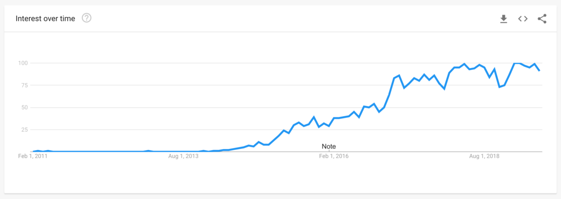 Growth in microservices popularity