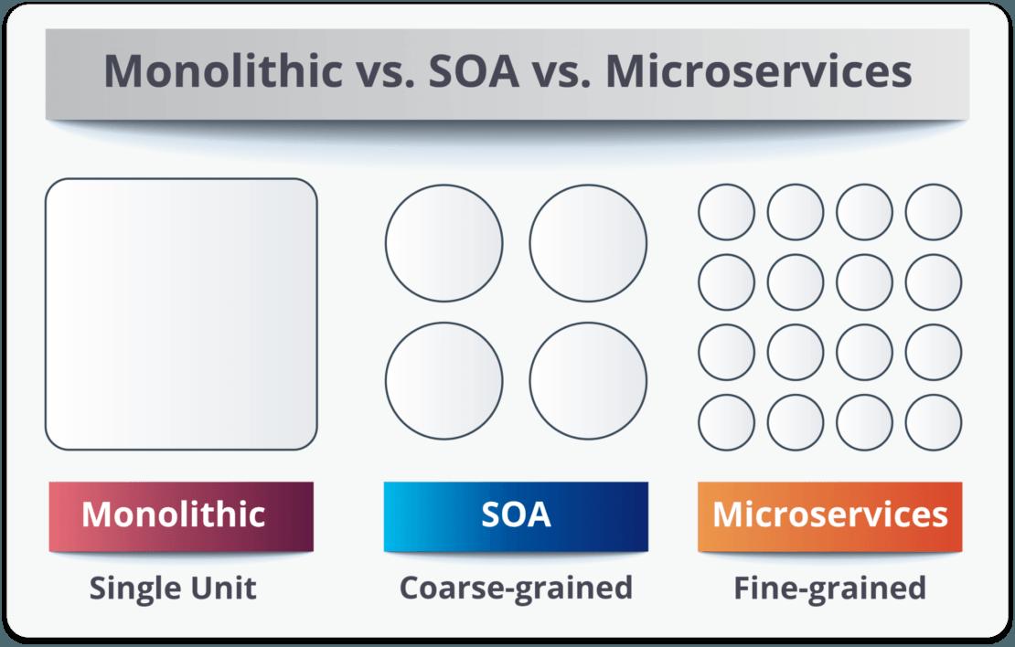 Service Granulariity of Monoliths vs SOA vs Microservicess