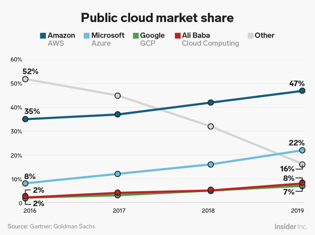 Cloud provider marketshare change over time