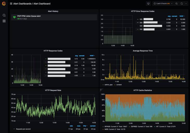 Grafana Dashboard Screenshot