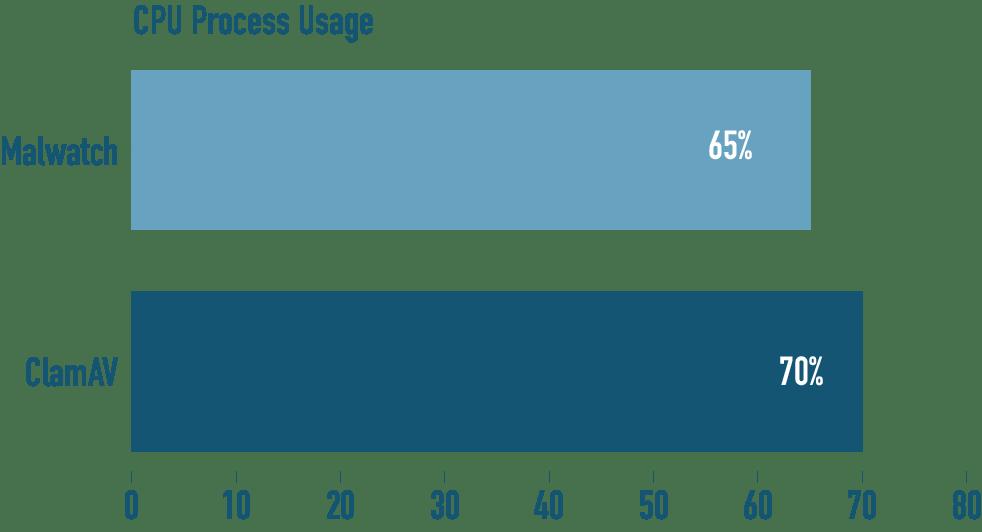 malwatch CPU process benchmark