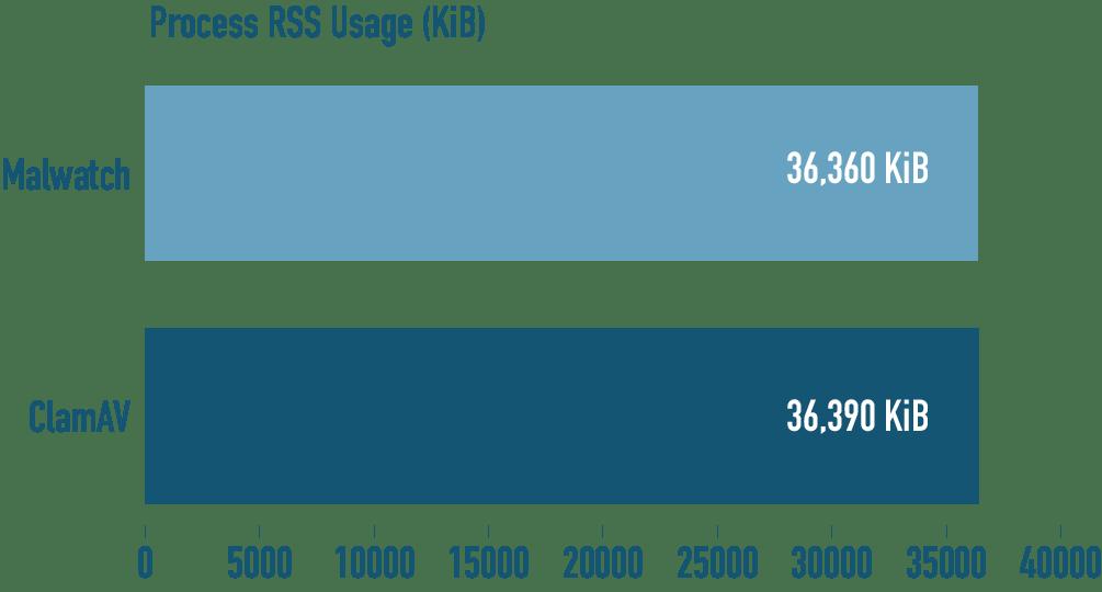 malwatch process rss graph