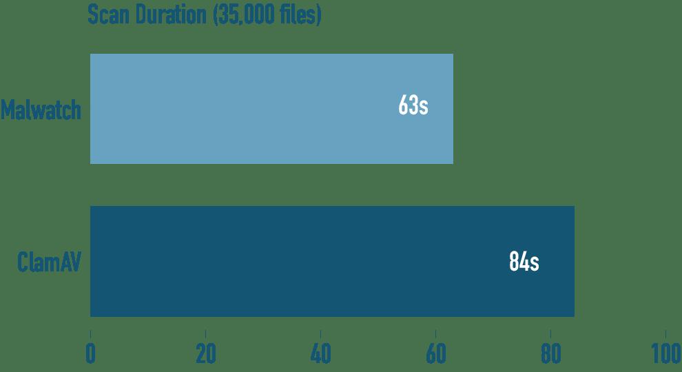 malwatch scan duration benchmark