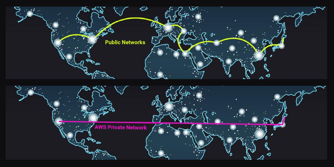 Public networks vs AWS private networks